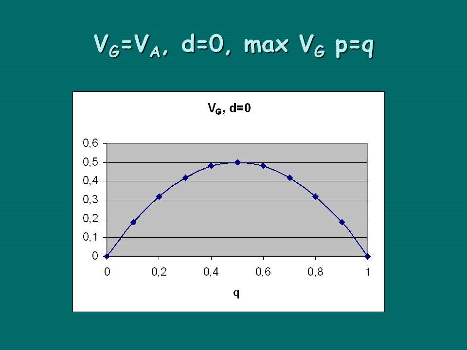 V G =V A, d=0, max V G p=q