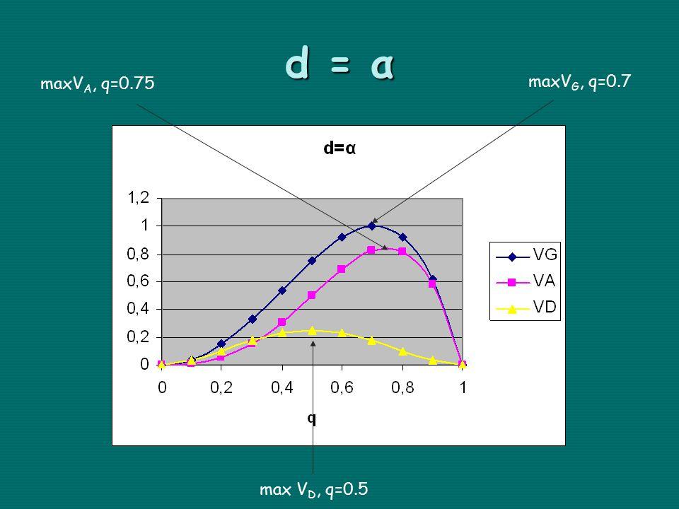 d = α max V D, q=0.5 maxV G, q=0.7 maxV A, q=0.75