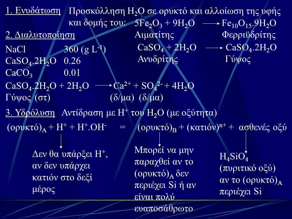 1. Ενυδάτωση 2. Διαλυτοποίηση 3. Υδρόλυση NaCl 360 (g L -1 ) CaSO 4.2H 2 O 0.26 CaCO 3 0.01 Προσκόλληση H 2 O σε ορυκτό και αλλοίωση της υφής και δομή