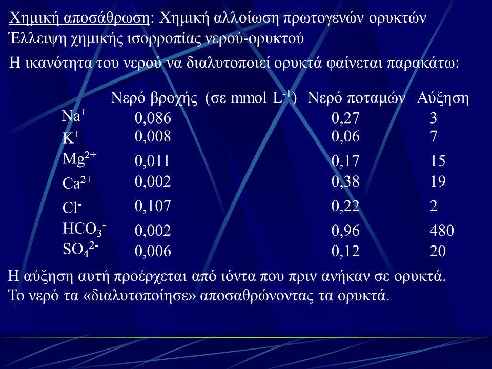 Χημική αποσάθρωση: Χημική αλλοίωση πρωτογενών ορυκτών Έλλειψη χημικής ισορροπίας νερού-ορυκτού Η ικανότητα του νερού να διαλυτοποιεί ορυκτά φαίνεται π