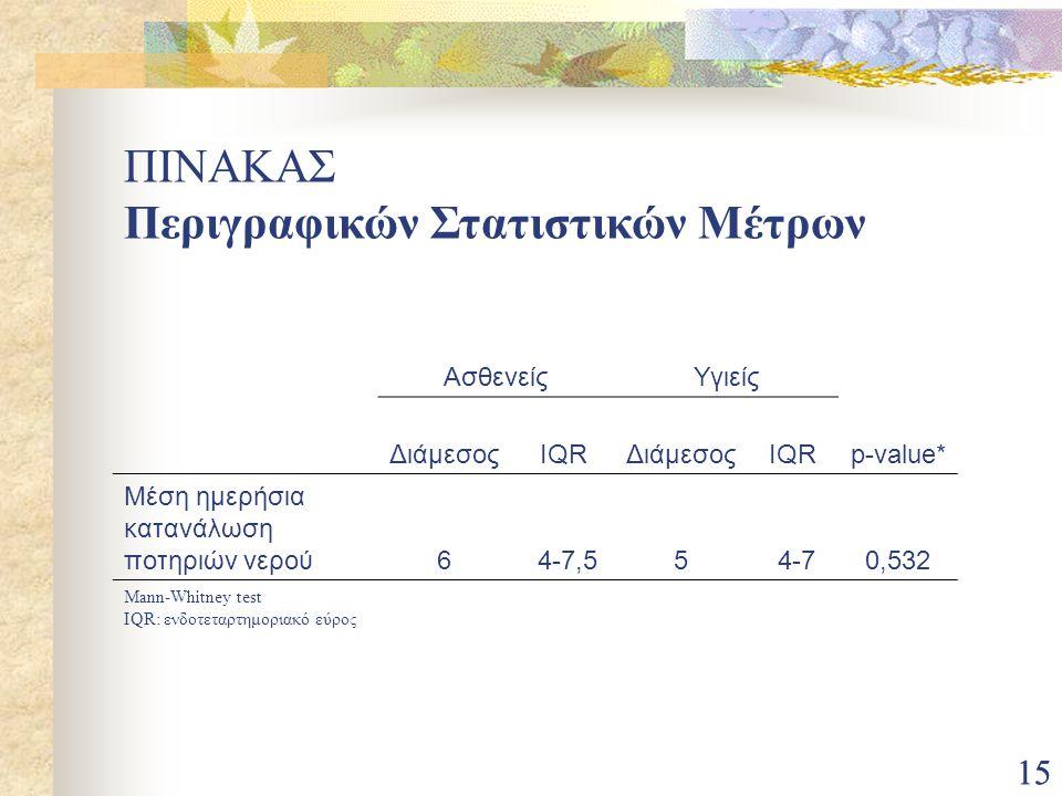 15 ΑσθενείςΥγιείς ΔιάμεσοςIQRΔιάμεσοςIQRp-value* Μέση ημερήσια κατανάλωση ποτηριών νερού6 4-7,55 4-70,532 Mann-Whitney test IQR: ενδοτεταρτημοριακό εύ