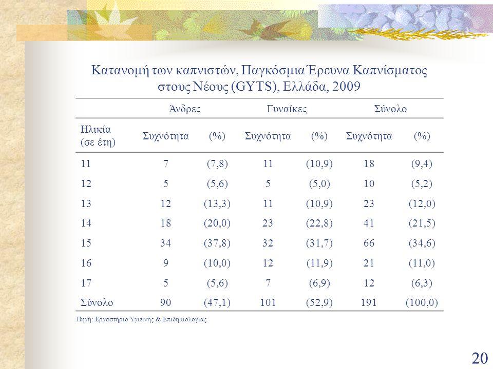 20 Πηγή: Εργαστήριο Υγιεινής & Επιδημιολογίας Κατανομή των καπνιστών, Παγκόσμια Έρευνα Καπνίσματος στους Νέους (GYTS), Ελλάδα, 2009 ΆνδρεςΓυναίκεςΣύνο