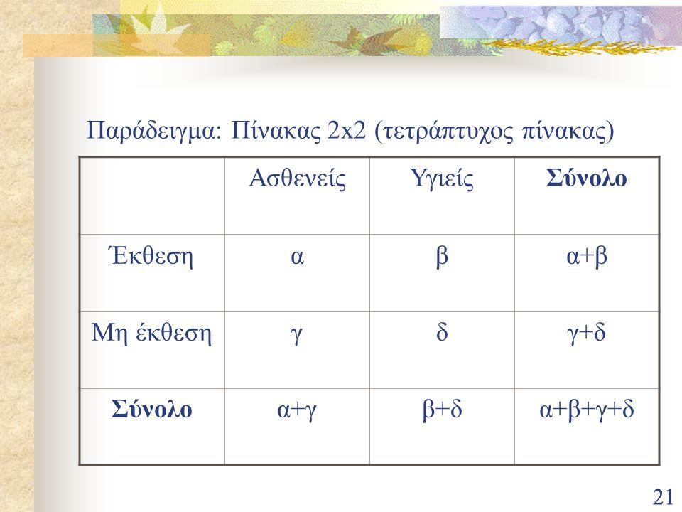 21 Παράδειγμα: Πίνακας 2x2 (τετράπτυχος πίνακας) ΑσθενείςΥγιείςΣύνολο Έκθεσηαβα+β Μη έκθεσηγδγ+δ Σύνολοα+γβ+δα+β+γ+δ
