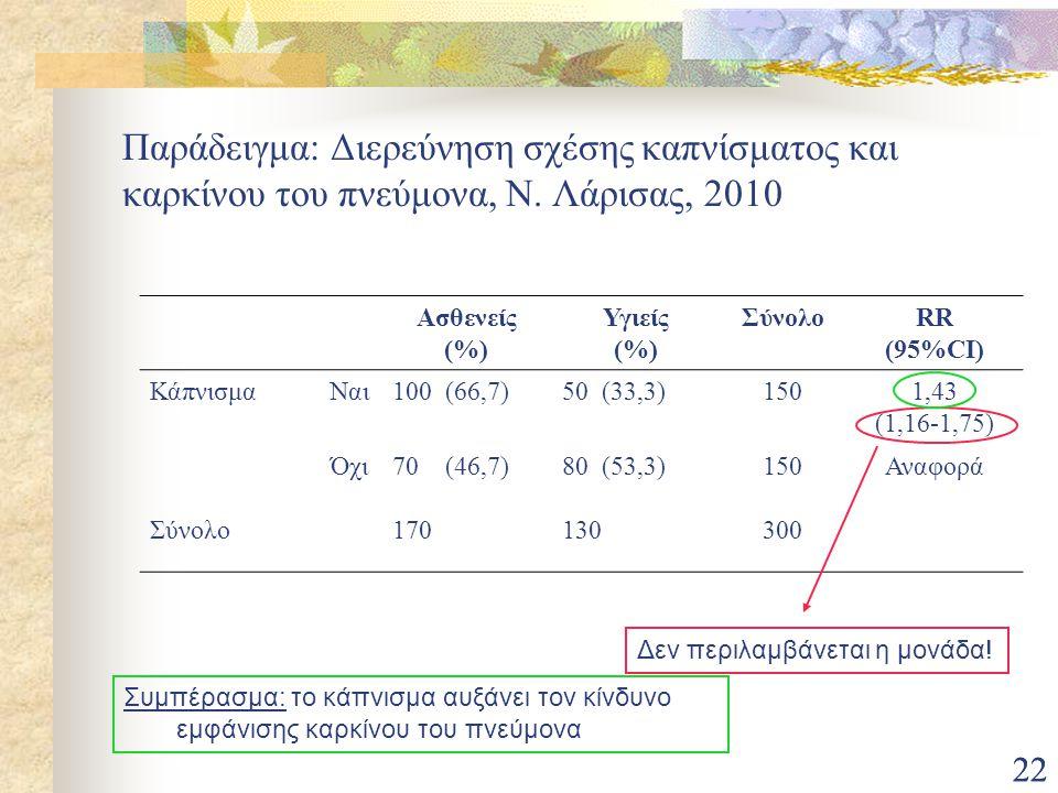 22 Παράδειγμα: Διερεύνηση σχέσης καπνίσματος και καρκίνου του πνεύμονα, Ν. Λάρισας, 2010 Ασθενείς (%) Υγιείς (%) ΣύνολοRR (95%CI) ΚάπνισμαΝαι100 (66,7