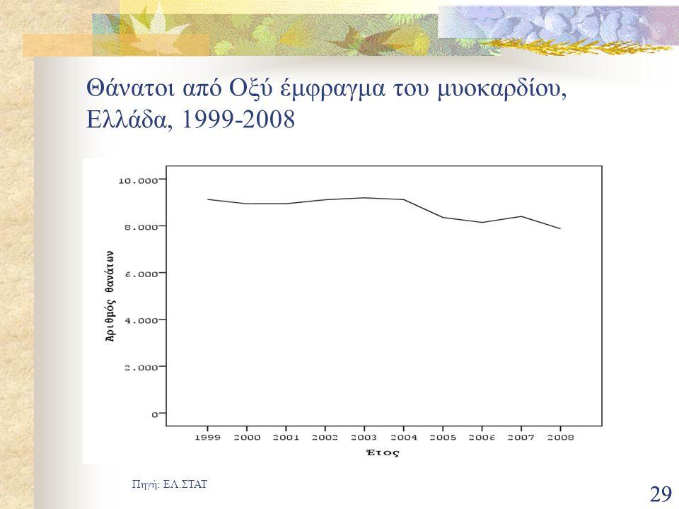 29 Θάνατοι από Οξύ έμφραγμα του μυοκαρδίου, Ελλάδα, 1999-2008 Πηγή: ΕΛ.ΣΤΑΤ
