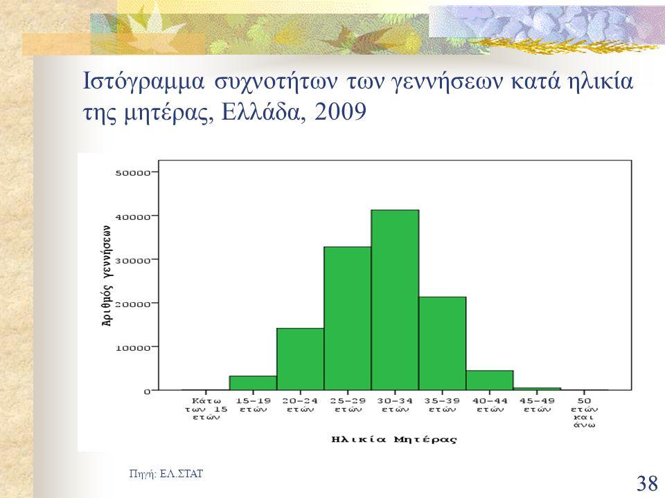 38 Ιστόγραμμα συχνοτήτων των γεννήσεων κατά ηλικία της μητέρας, Ελλάδα, 2009 Πηγή: ΕΛ.ΣΤΑΤ