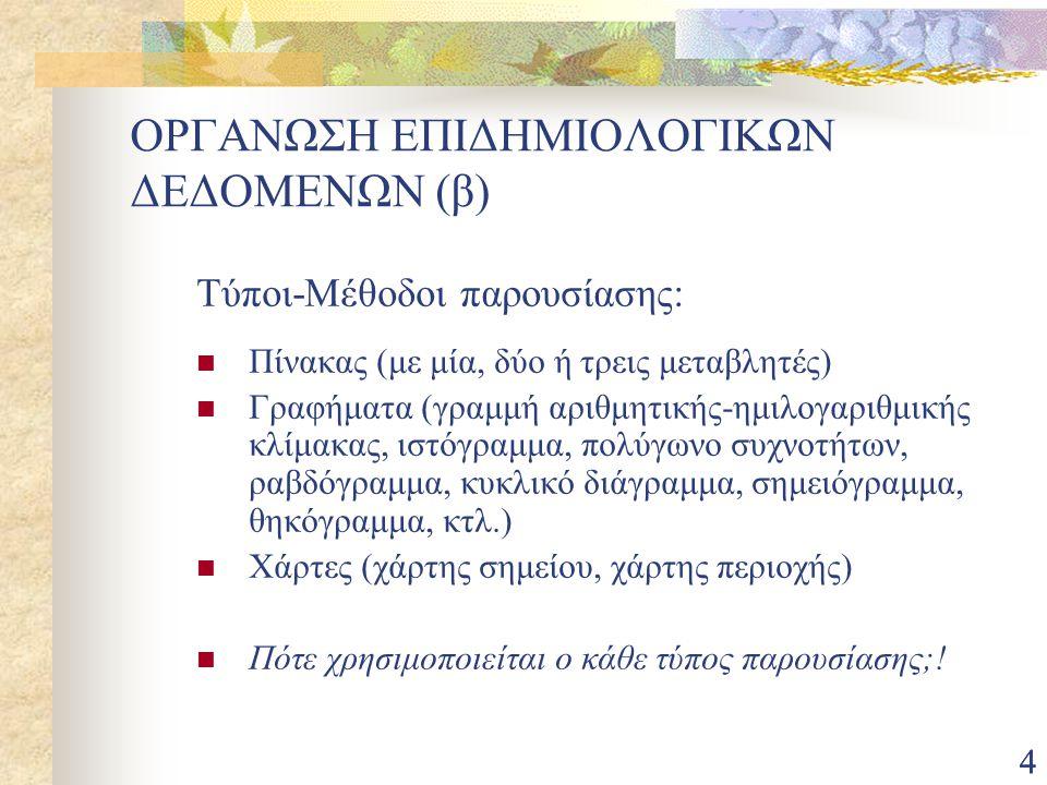 75 Πληθυσμός ανά νομό, Ελλάδα, απογραφή 1991 Πηγή: Εργαστήριο Δημογραφικών και Κοινωνικών Αναλύσεων
