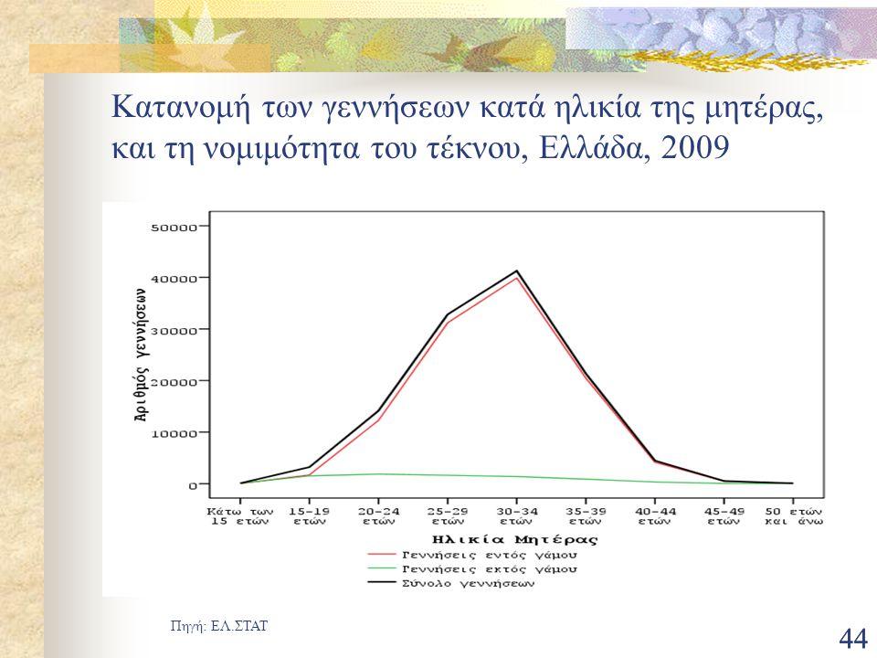 44 Κατανομή των γεννήσεων κατά ηλικία της μητέρας, και τη νομιμότητα του τέκνου, Ελλάδα, 2009 Πηγή: ΕΛ.ΣΤΑΤ