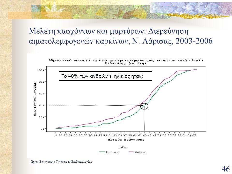 46 Μελέτη πασχόντων και μαρτύρων: Διερεύνηση αιματολεμφογενών καρκίνων, N. Λάρισας, 2003-2006 Πηγή: Εργαστήριο Υγιεινής & Επιδημιολογίας Το 40% των αν