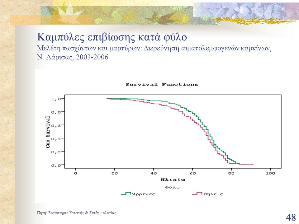 48 Καμπύλες επιβίωσης κατά φύλο Μελέτη πασχόντων και μαρτύρων: Διερεύνηση αιματολεμφογενών καρκίνων, N. Λάρισας, 2003-2006 Πηγή: Εργαστήριο Υγιεινής &