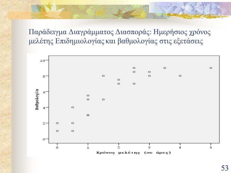 53 Παράδειγμα Διαγράμματος Διασποράς: Ημερήσιος χρόνος μελέτης Επιδημιολογίας και βαθμολογίας στις εξετάσεις