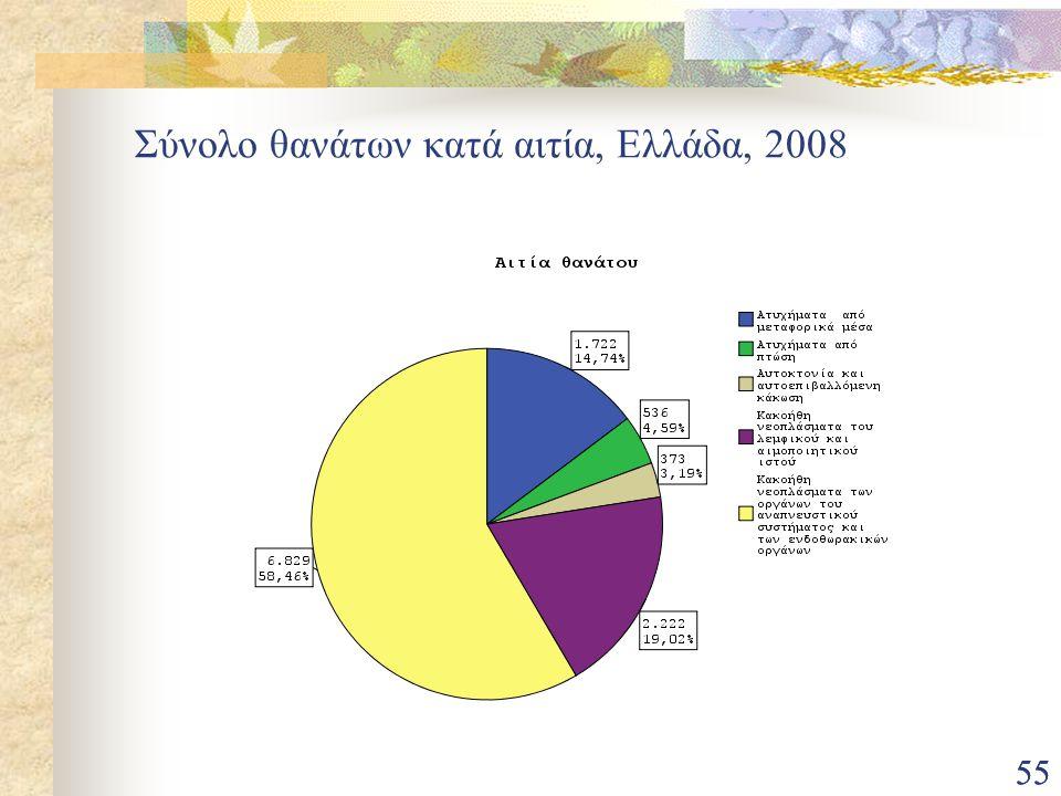 55 Σύνολο θανάτων κατά αιτία, Ελλάδα, 2008