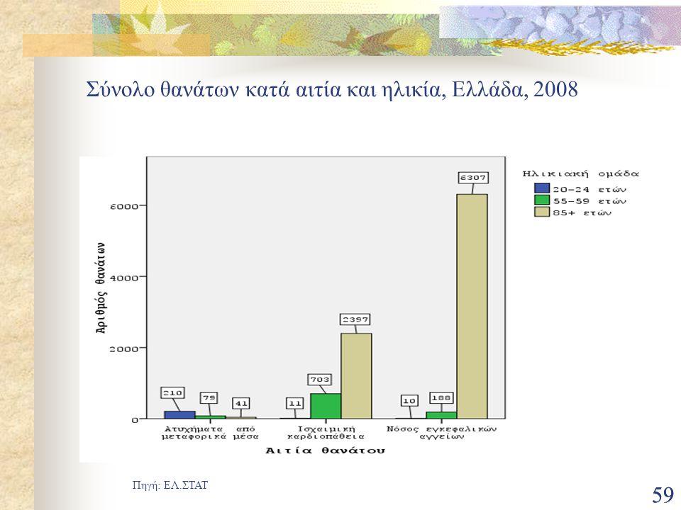 59 Σύνολο θανάτων κατά αιτία και ηλικία, Ελλάδα, 2008 Πηγή: ΕΛ.ΣΤΑΤ