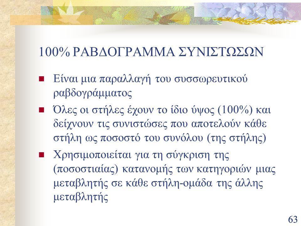 63 100% ΡΑΒΔΟΓΡΑΜΜΑ ΣΥΝΙΣΤΩΣΩΝ Είναι μια παραλλαγή του συσσωρευτικού ραβδογράμματος Όλες οι στήλες έχουν το ίδιο ύψος (100%) και δείχνουν τις συνιστώσ