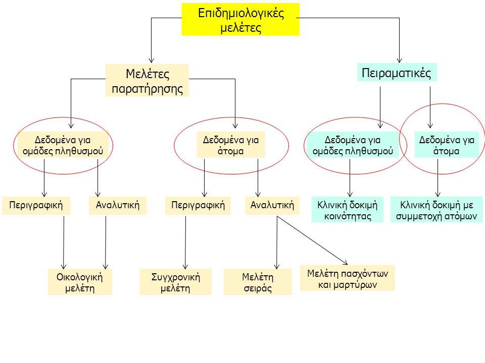 10-6 τι να εξετάσετε όταν κάνετε τον σχεδιασμό μιας μελέτης είναι η μελέτη περιγραφική ή αναλυτική; συγκρίνετε ομάδες; εκτιμάτε μια συχνότητα; είναι το αποτέλεσμα (π.χ., νόσημα) οξύ ή χρόνιο στοιχεία για τον επιπολασμό για χρόνιο νόσημα στοιχεία για την επίπτωση για οξεία συμβάντα είναι σύνηθες ή σπάνιο; Μελέτη πασχόντων-μαρτύρων για σπάνια έκβαση Σειράς/συγχρονική μελέτη για συχνή έκβαση Design and indicators