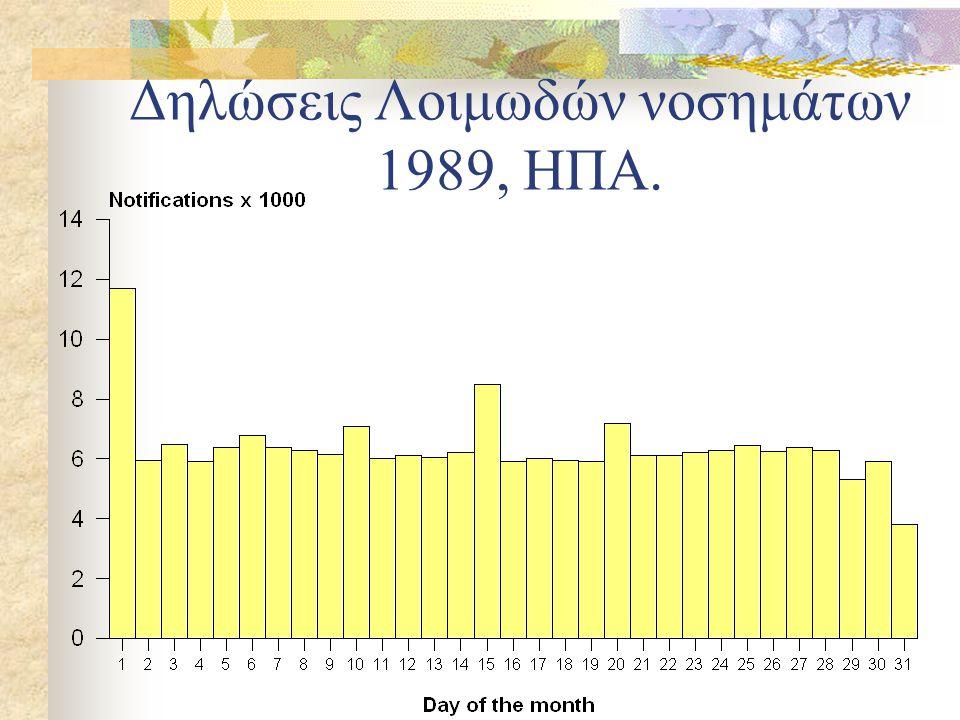Δηλώσεις Λοιμωδών νοσημάτων 1989, ΗΠΑ.