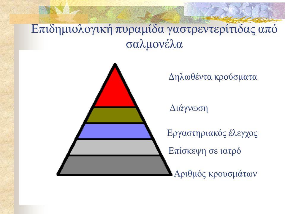 Δηλωθέντα κρούσματα Διάγνωση Εργαστηριακός έλεγχος Επίσκεψη σε ιατρό Αριθμός κρουσμάτων Επιδημιολογική πυραμίδα γαστρεντερίτιδας από σαλμονέλα