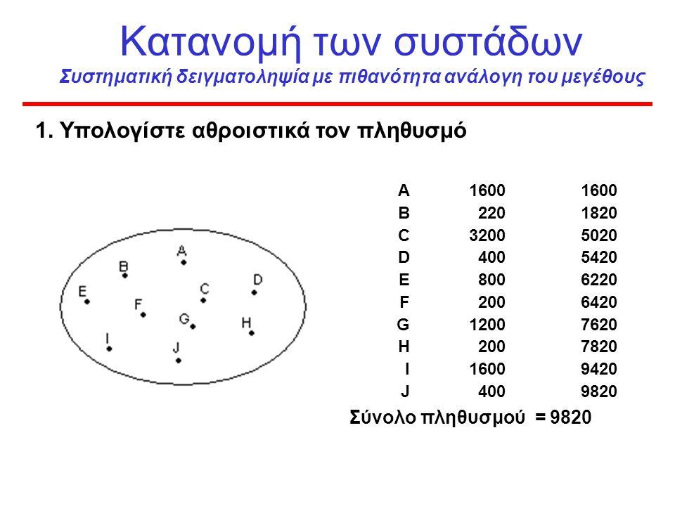 Επιλογή συστάδων/ομάδων (clusters) Χρειαζόμαστε : –Χάρτη της περιοχής –Κατανομή του πληθυσμού ανά χωριό ή περιοχή –Κατανομή του πληθυσμού ανά ηλικία (