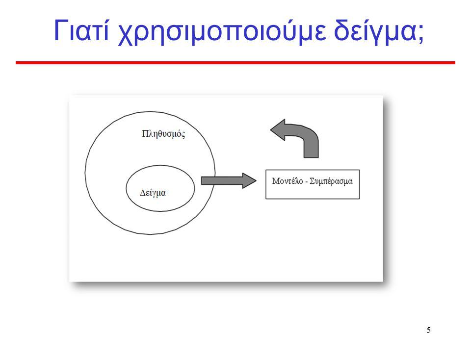 15 Δειγματοληπτικό σφάλμα Κανένα δείγμα δεν είναι ο ακριβής καθρέπτης της εικόνας του πληθυσμού Ακατάλληλη μέθοδος δειγματοληψίας Το μέγεθος του σφάλματος μπορεί να μετρηθεί στη δειγματοληψία με πιθανότητες Εκφράζεται με το τυπικό σφάλμα (standard error) –της μέσης τιμής, ποσοστιαία αναλογία, διαφορές, κτλ Επίδραση του –μεγέθους της διακύμανσης του υπό μέτρηση παράγοντα που μας ενδιαφέρει –μεγέθους δείγματος (δείγμα ↑  ↓ τυχαίο σφάλμα)