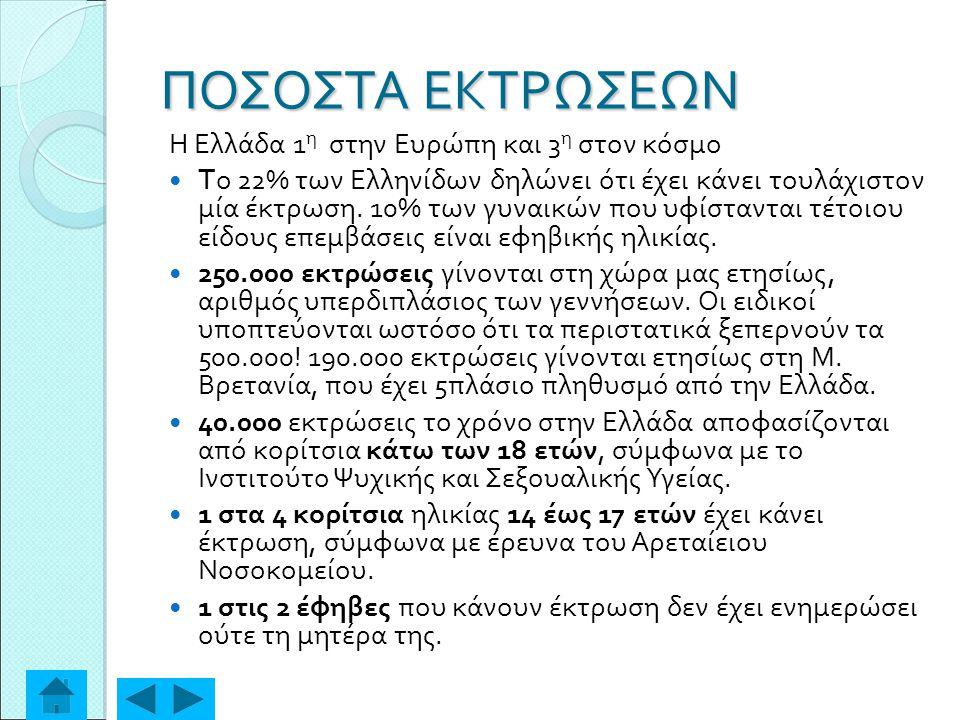 ΠΟΣΟΣΤΑ ΕΚΤΡΩΣΕΩΝ Η Ελλάδα 1 η στην Ευρώπη και 3 η στον κόσμο T ο 22% των Ελληνίδων δηλώνει ότι έχει κάνει τουλάχιστον μία έκτρωση. 10% των γυναικών π