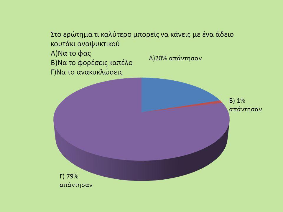 Στο ερώτημα τι καλύτερο μπορείς να κάνεις με ένα άδειο κουτάκι αναψυκτικού Α)Να το φας Β)Να το φορέσεις καπέλο Γ)Να το ανακυκλώσεις Γ) 79% απάντησαν Α)20% απάντησαν Β) 1% απάντησαν