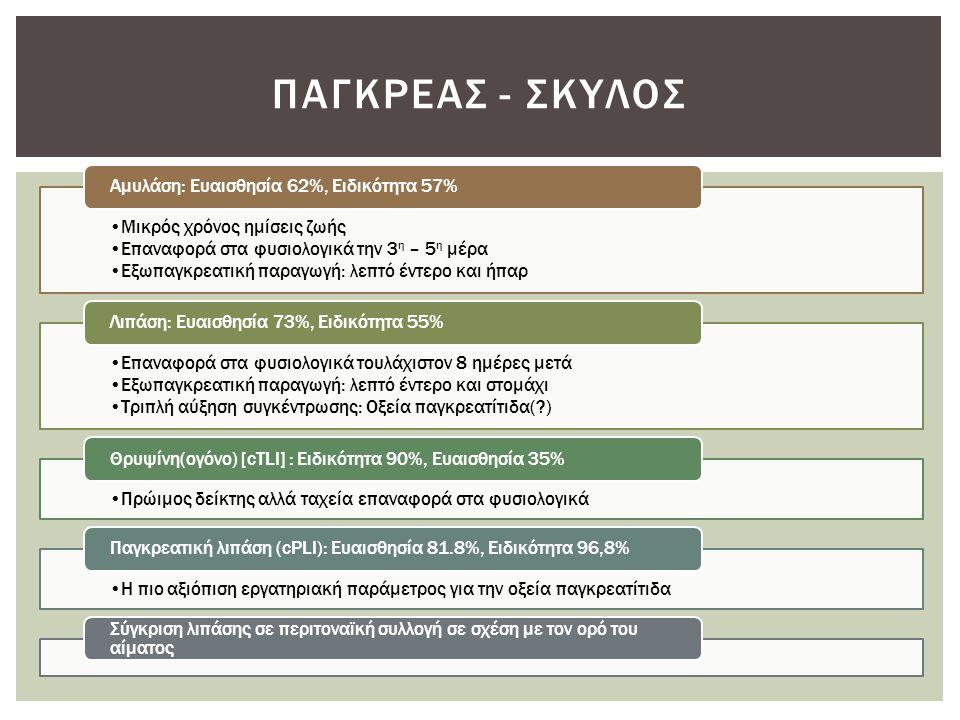 Μικρός χρόνος ημίσεις ζωής Επαναφορά στα φυσιολογικά την 3 η – 5 η μέρα Εξωπαγκρεατική παραγωγή: λεπτό έντερο και ήπαρ Αμυλάση: Ευαισθησία 62%, Ειδικό