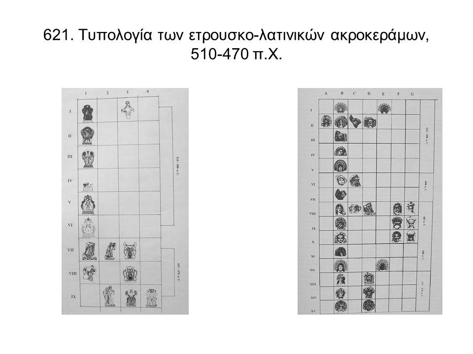 621. Τυπολογία των ετρουσκο-λατινικών ακροκεράμων, 510-470 π.Χ.