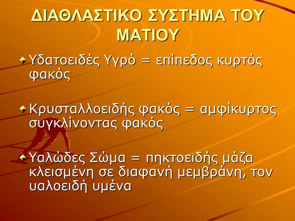 ΔΙΑΘΛΑΣΤΙΚΟ ΣΥΣΤΗΜΑ ΤΟΥ ΜΑΤΙΟΥ Υδατοειδές Υγρό = επίπεδος κυρτός φακός Κρυσταλλοειδής φακός = αμφίκυρτος συγκλίνοντας φακός Υαλώδες Σώμα = πηκτοειδής
