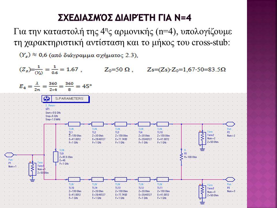 Για την καταστολή της 4 η ς αρμονικής (n=4), υπολογίζουμε τη χαρακτηριστική αντίσταση και το μήκος του cross-stub: