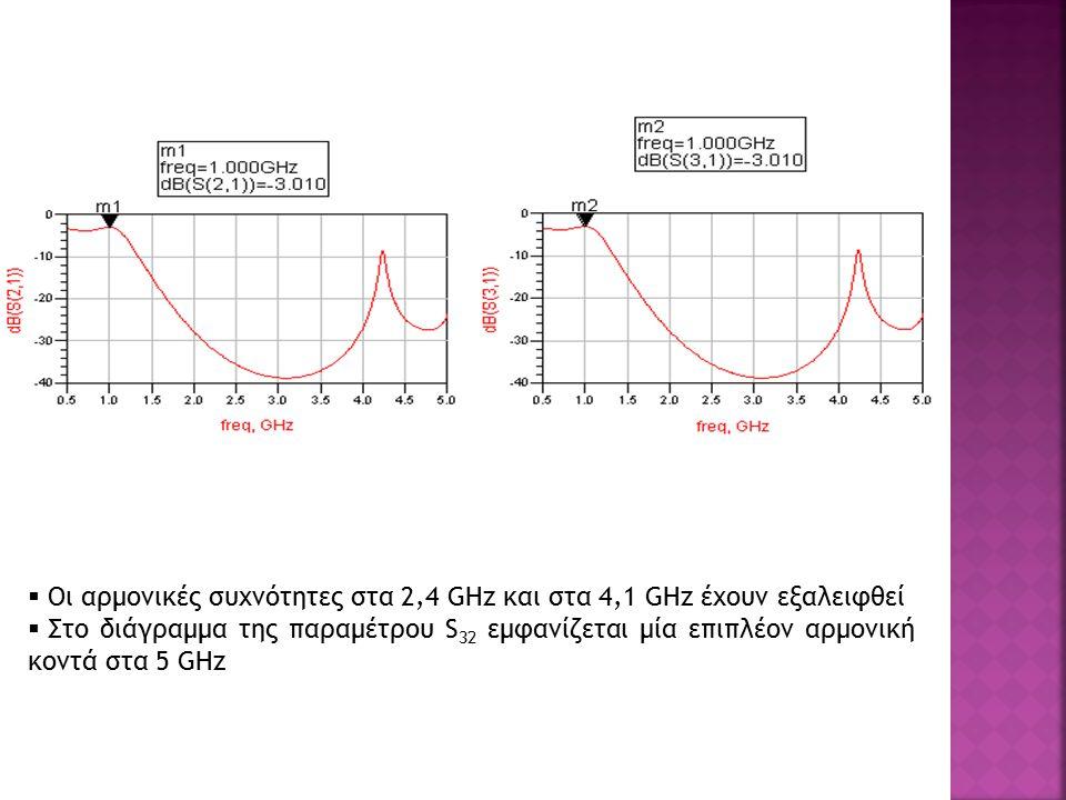  Oι αρμονικές συχνότητες στα 2,4 GHz και στα 4,1 GHz έχουν εξαλειφθεί  Στο διάγραμμα της παραμέτρου S 32 εμφανίζεται μία επιπλέον αρμονική κοντά στα