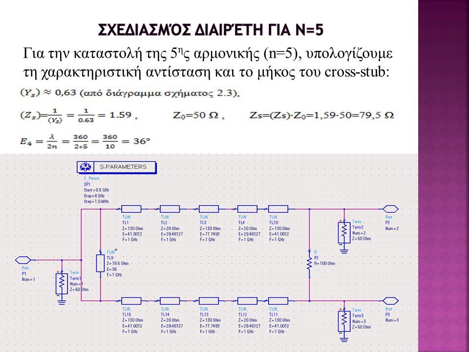 Για την καταστολή της 5 η ς αρμονικής (n=5), υπολογίζουμε τη χαρακτηριστική αντίσταση και το μήκος του cross-stub: