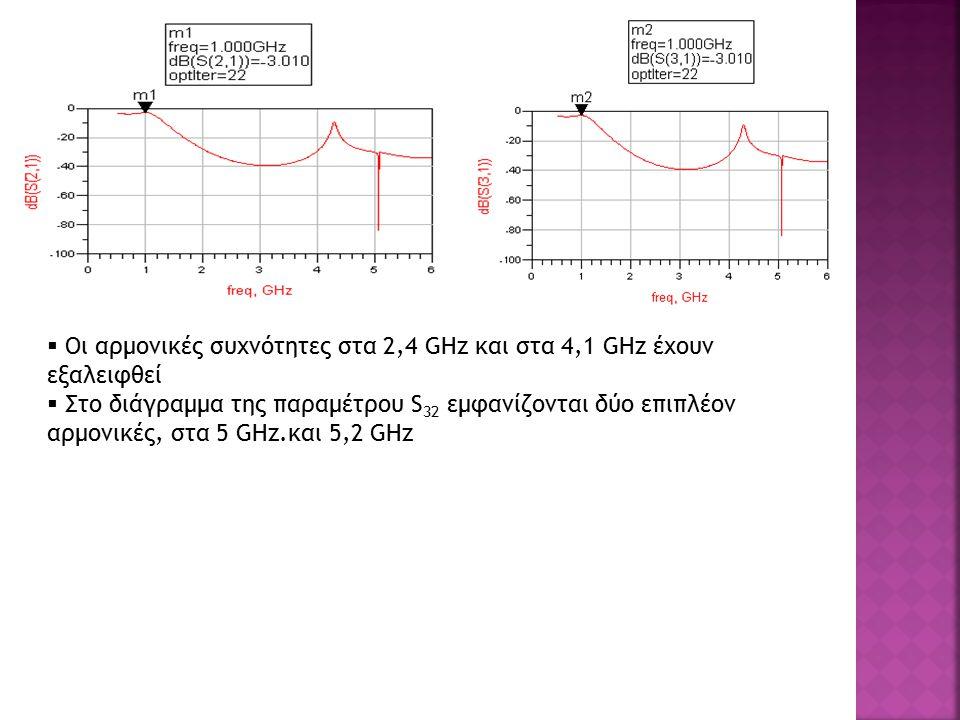  Οι αρμονικές συχνότητες στα 2,4 GHz και στα 4,1 GHz έχουν εξαλειφθεί  Στο διάγραμμα της παραμέτρου S 32 εμφανίζονται δύο επιπλέον αρμονικές, στα 5 GHz.και 5,2 GHz