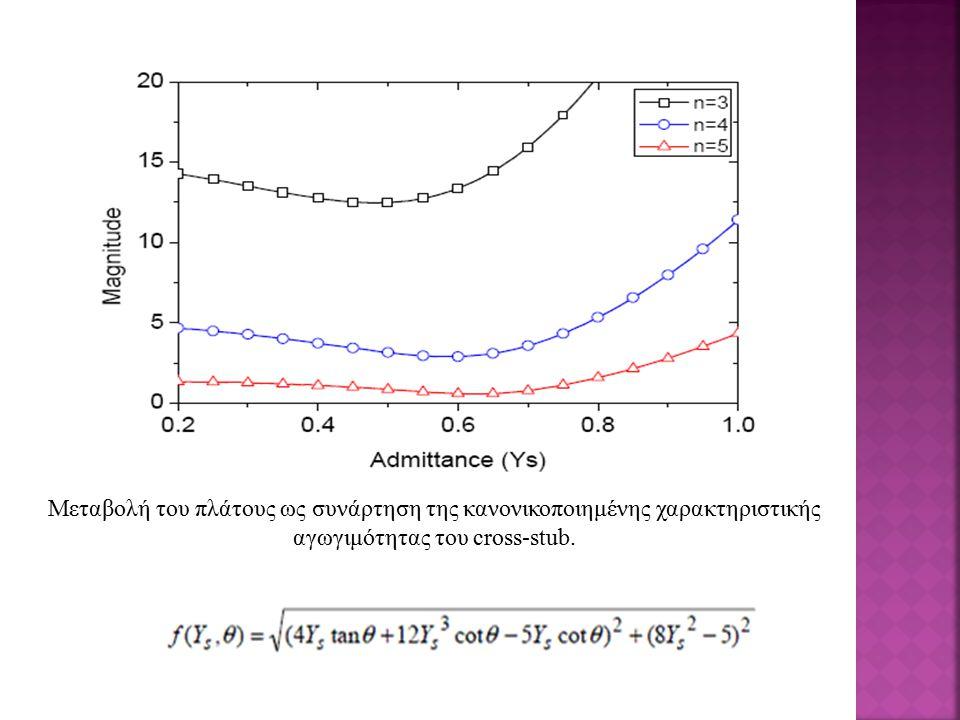 Μεταβολή του πλάτους ως συνάρτηση της κανονικοποιημένης χαρακτηριστικής αγωγιμότητας του cross-stub.