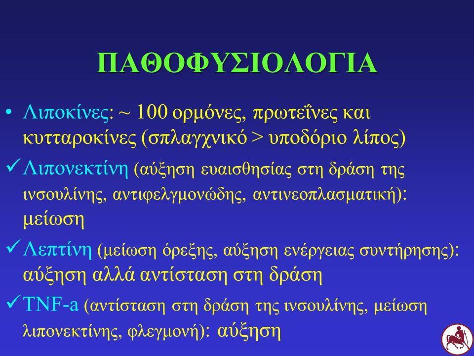 ΠΑΘΟΦΥΣΙΟΛΟΓΙΑ Λιποκίνες: ~ 100 ορμόνες, πρωτεΐνες και κυτταροκίνες (σπλαγχνικό > υποδόριο λίπος) Λιπονεκτίνη (αύξηση ευαισθησίας στη δράση της ινσουλ
