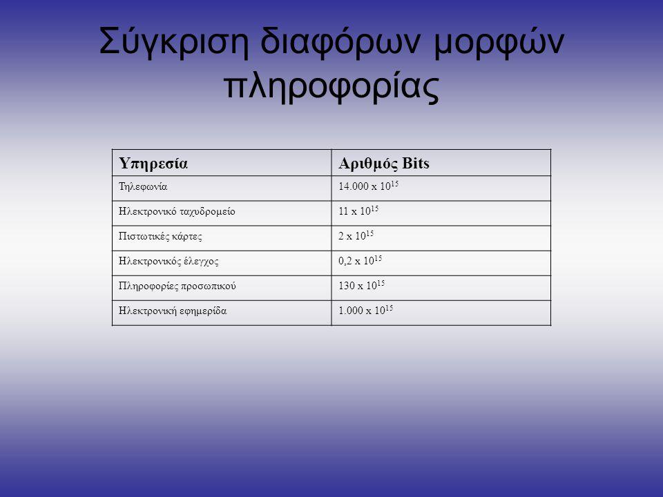 Σύγκριση διαφόρων μορφών πληροφορίας ΥπηρεσίαΑριθμός Bits Τηλεφωνία14.000 x 10 15 Ηλεκτρονικό ταχυδρομείο11 x 10 15 Πιστωτικές κάρτες2 x 10 15 Ηλεκτρο