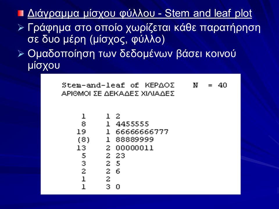 Διάγραμμα μίσχου φύλλου - Stem and leaf plot   Γράφημα στο οποίο χωρίζεται κάθε παρατήρηση σε δυο μέρη (μίσχος, φύλλο)   Ομαδοποίηση των δεδομένων