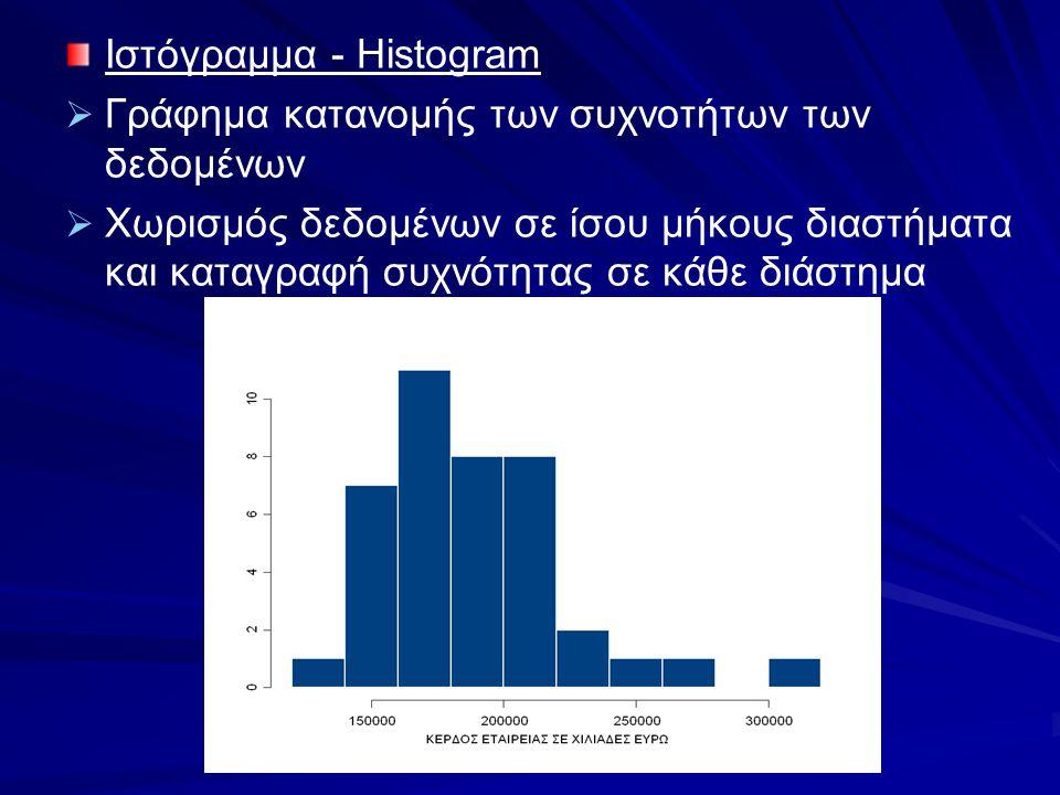 Ιστόγραμμα - Histogram   Γράφημα κατανομής των συχνοτήτων των δεδομένων   Χωρισμός δεδομένων σε ίσου μήκους διαστήματα και καταγραφή συχνότητας σε
