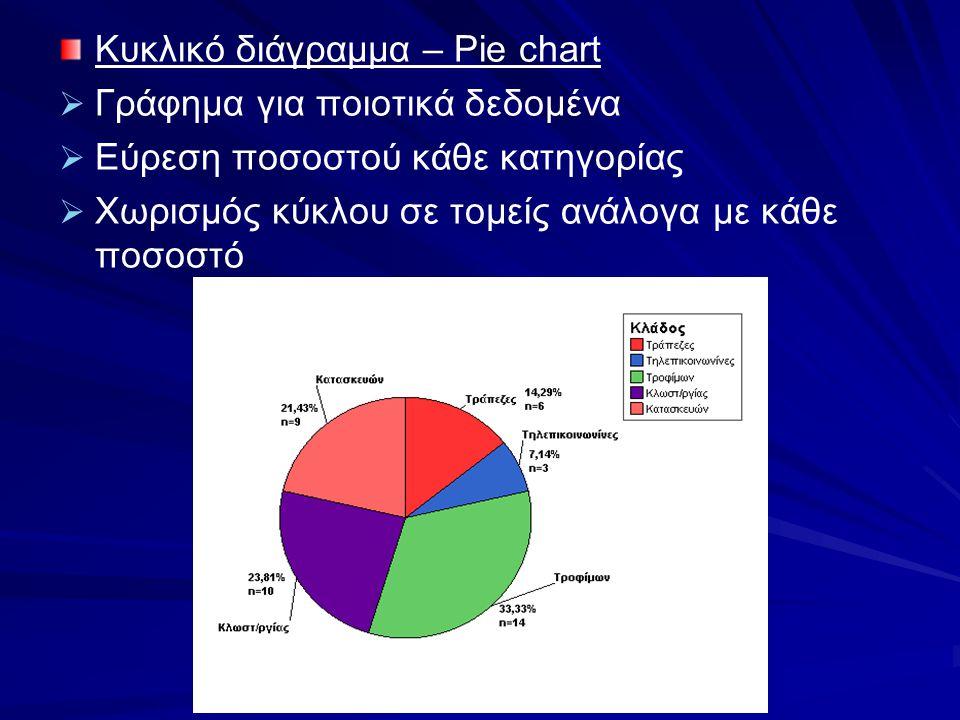 Κυκλικό διάγραμμα – Pie chart   Γράφημα για ποιοτικά δεδομένα   Εύρεση ποσοστού κάθε κατηγορίας   Χωρισμός κύκλου σε τομείς ανάλογα με κάθε ποσο