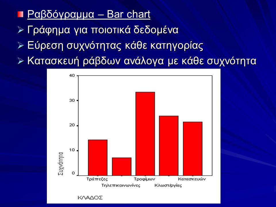Ραβδόγραμμα – Bar chart  Γράφημα για ποιοτικά δεδομένα  Εύρεση συχνότητας κάθε κατηγορίας  Κατασκευή ράβδων ανάλογα με κάθε συχνότητα