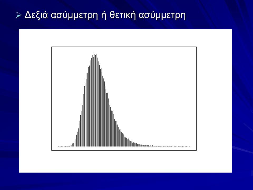  Δεξιά ασύμμετρη ή θετική ασύμμετρη