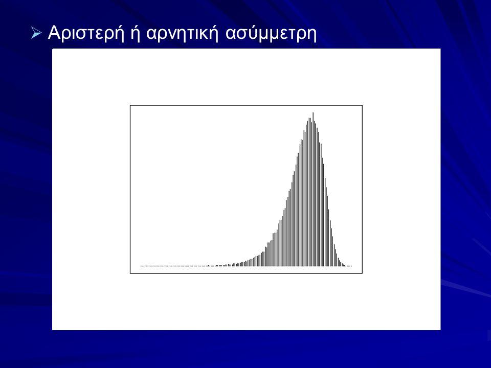   Αριστερή ή αρνητική ασύμμετρη