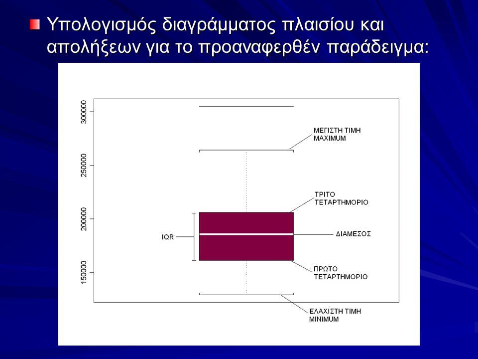 Υπολογισμός διαγράμματος πλαισίου και απολήξεων για το προαναφερθέν παράδειγμα:
