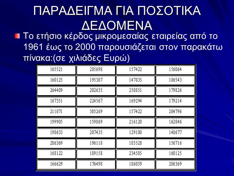 Εύρος – Range: ενός συνόλου n παρατηρήσεων είναι η διαφορά της ελάχιστης τιμής από την μέγιστη τιμή   Επηρεάζεται από ακραίες τιμές   Εύκολος υπολογισμός   Τύπος υπολογισμού: Υπολογισμός εύρους του παραπάνω παραδείγματος:   Άρα το εύρος του ετήσιου κέρδους της εταιρείας την περίοδο 1961 έως 2000 είναι 176.169 χιλιάδες ευρώ