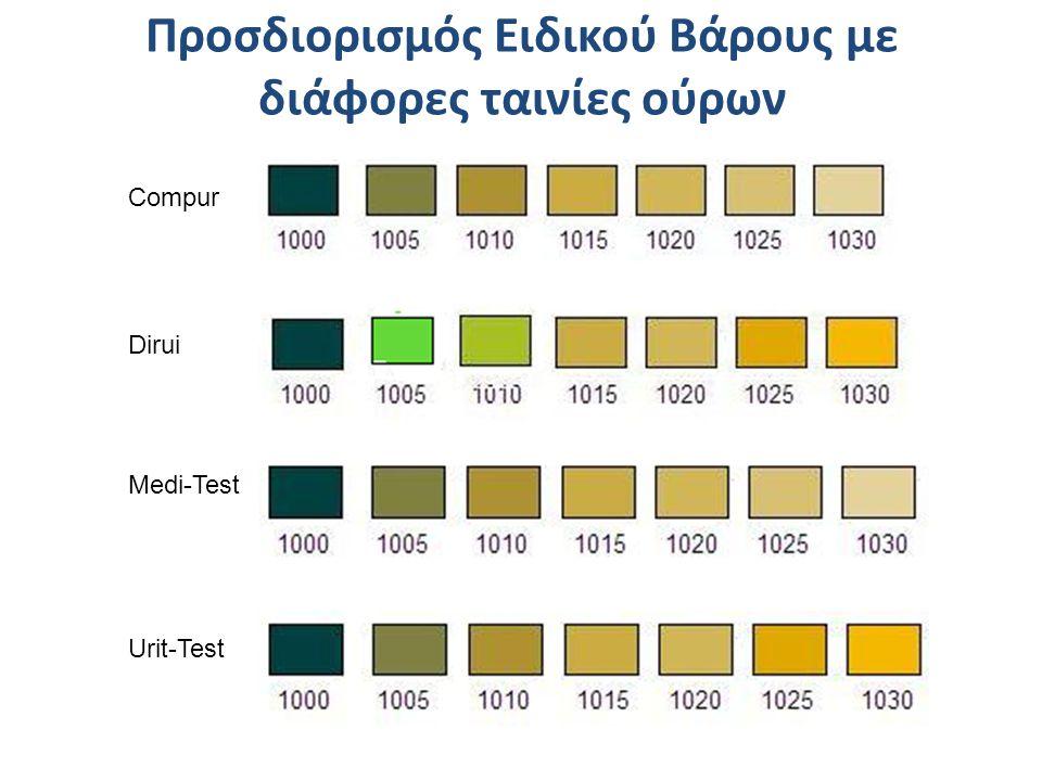 Compur Dirui Medi-Test Urit-Test Προσδιορισμός Ειδικού Βάρους με διάφορες ταινίες ούρων