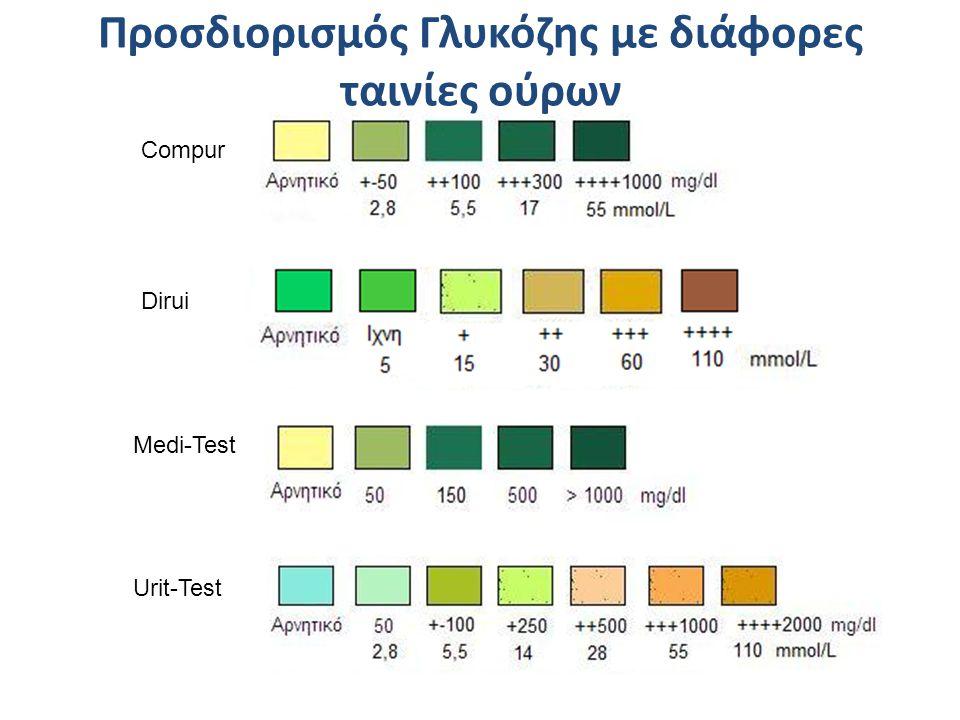 Compur Dirui Medi-Test Urit-Test Προσδιορισμός Γλυκόζης με διάφορες ταινίες ούρων