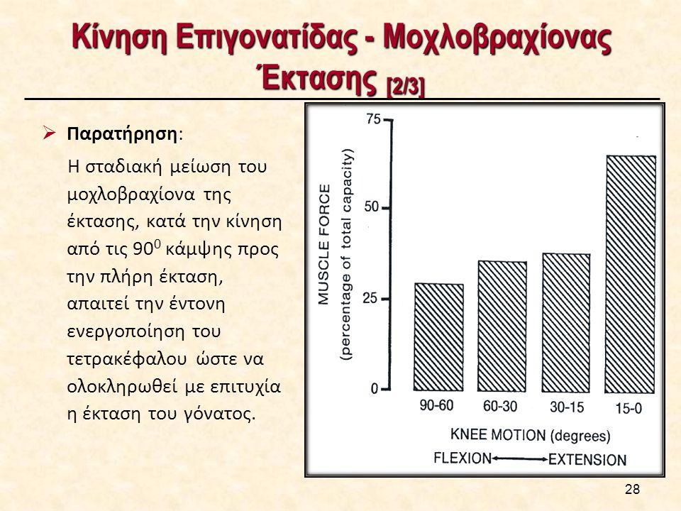Κίνηση Επιγονατίδας - Μοχλοβραχίονας Έκτασης [2/3]  Παρατήρηση: Η σταδιακή μείωση του μοχλοβραχίονα της έκτασης, κατά την κίνηση από τις 90 0 κάμψης προς την πλήρη έκταση, απαιτεί την έντονη ενεργοποίηση του τετρακέφαλου ώστε να ολοκληρωθεί με επιτυχία η έκταση του γόνατος.