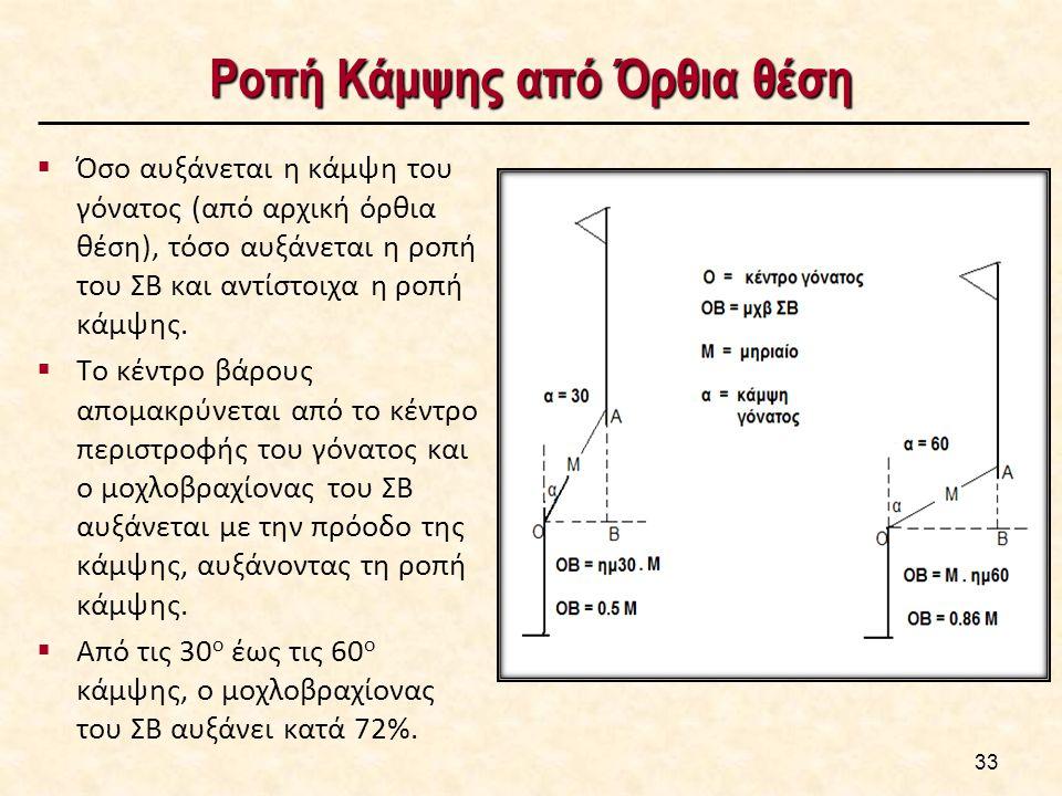 Ροπή Κάμψης από Όρθια θέση 33  Όσο αυξάνεται η κάμψη του γόνατος (από αρχική όρθια θέση), τόσο αυξάνεται η ροπή του ΣΒ και αντίστοιχα η ροπή κάμψης.