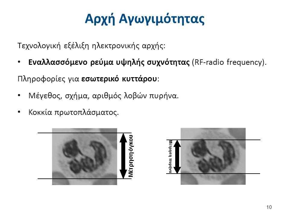 Μέτρηση όγκου Μέτρηση πυρήνα Αρχή Αγωγιμότητας Τεχνολογική εξέλιξη ηλεκτρονικής αρχής: Εναλλασσόμενο ρεύμα υψηλής συχνότητας (RF-radio frequency). Πλη