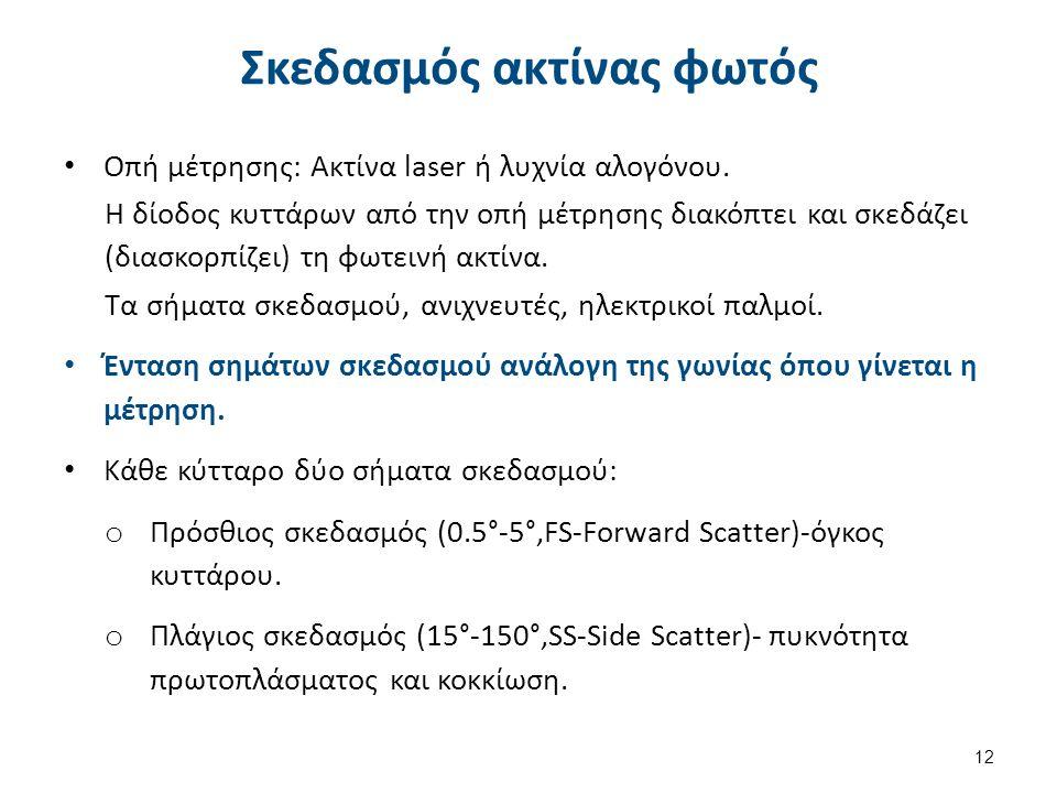 Σκεδασμός ακτίνας φωτός Οπή μέτρησης: Ακτίνα laser ή λυχνία αλογόνου. Η δίοδος κυττάρων από την οπή μέτρησης διακόπτει και σκεδάζει (διασκορπίζει) τη