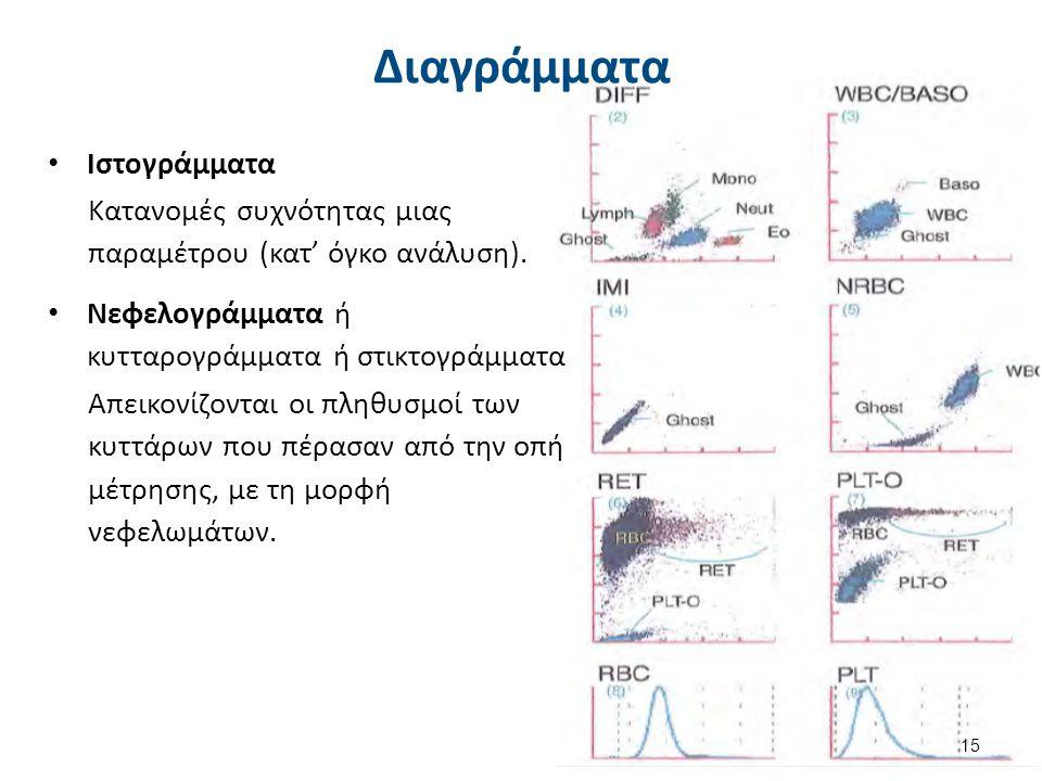 Διαγράμματα Ιστογράμματα Κατανομές συχνότητας μιας παραμέτρου (κατ' όγκο ανάλυση). Νεφελογράμματα ή κυτταρογράμματα ή στικτογράμματα Απεικονίζονται οι